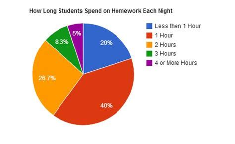 Top 5 Good Reasons Why Kids Should Not Have Homework